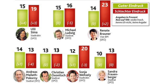 Wien-Wahl: Ist das Asylthema entscheidend? (Bild: Krone Grafik)