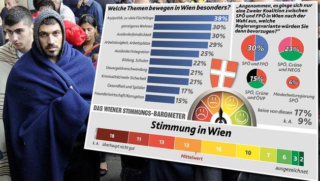 Wien-Wahl: Ist das Asylthema entscheidend? (Bild: APA/HERBERT PFARRHOFER, Krone Grafik)
