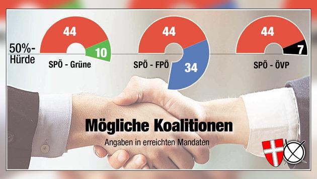 Rot-Grün, Rot-Schwarz: Häupl kann sich's aussuchen (Bild: Krone-Grafik)