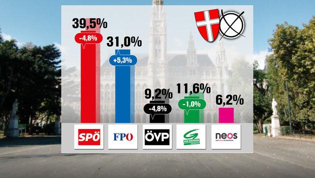 Knapp 40%: Häupl gewinnt seine Abwehrschlacht (Bild: thinkstockphotos.de, krone.at-Grafik)