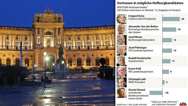 Irmgard Griss unter möglichen Kandidaten vorne (Bild: Peter Tomschi, APA)