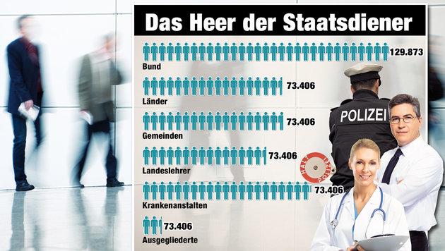 Regierung will bei Beamten nun den Rotstift zücken (Bild: thinkstockphotos.de, Krone)