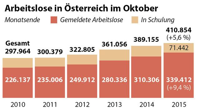 Arbeitslosigkeit: Rekordanstieg von 17,4% in Wien (Bild: APA/AMS)