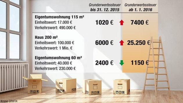 Erben und Schenken wird ab 1. Jänner 2016 teurer (Bild: Krone Grafik)