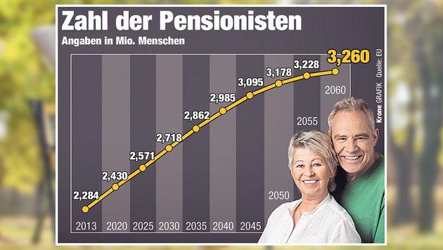 Bis 2060 werden 3,26 Millionen Pensionisten in Österreich erwartet. (Bild: Krone-Grafik, Quelle: EU, thinkstockphotos.de)