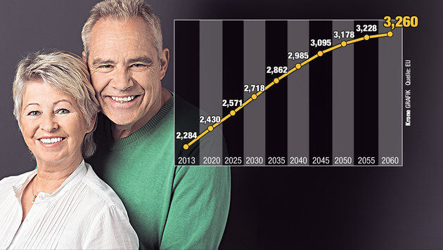 Neue Rezepte für eine Reform der Pensionen (Bild: Krone-Grafik, Quelle: EU)