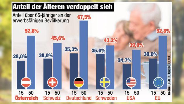 Der Anteil der Älteren an den Erwerbsfähigen verdoppelt sich bis 2050. (Bild: Krone-Grafik, Quelle: EU, thinkstockphotos.de)