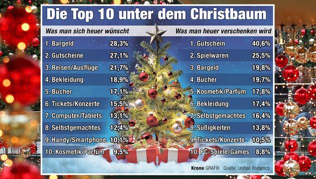 Österreicher wollen zu Weihnachten mehr ausgeben (Bild: dpa/Roland Weihrauch, Krone-Grafik)