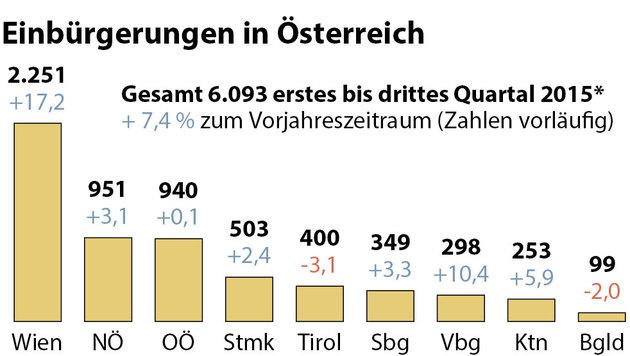 Die Zahlen der Einbürgerungen 2015 (Bild: APA)