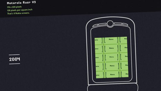 2004: Das Display des Motorola Razr V3 löst bereits neun Mal höher auf als jenes des Nokia 5110. (Bild: gocompare.com)