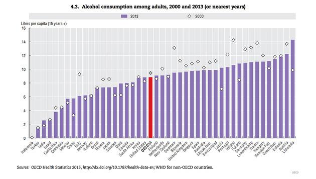 Österreich bei Alkoholkonsum auf Rang zwei (Bild: OECD)
