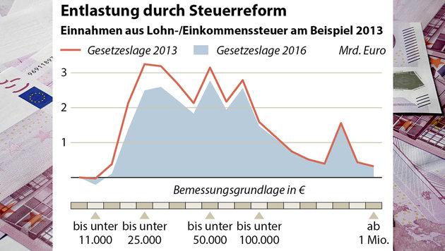 Steuerreform entschädigt nur für kalte Progression (Bild: thinkstockphotos.de, Grafik: APA, Quelle: APA/Statistik Austria)