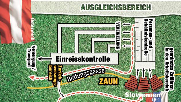 """So kommen die Asylwerber via Schleusensystem nach Österreich. (Bild: """"Krone""""-Grafik)"""