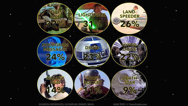 Star Wars: Diese Gadgets wünschen sich die Fans (Bild: tomsguide.com)