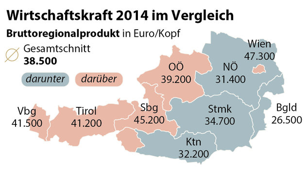 Pro-Kopf-Einkommen: Vorarlberg erstmals Erster (Bild: APA)