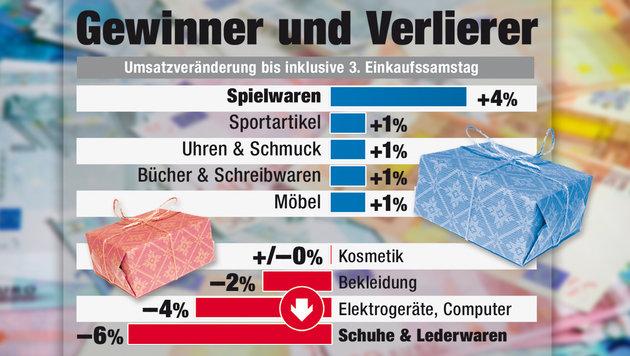 Kauflust für Weihnachten auch heuer enorm (Bild: Krone-Grafik, thinkstockphotos.de)