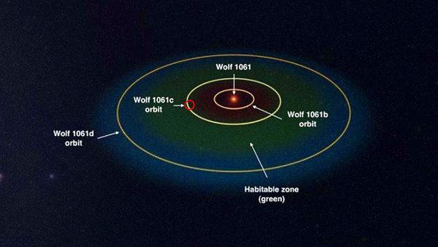 Die Bahnen der Planeten (Wolf 1061c ist rot markiert) um Wolf 1061a (Bild: NSU/Universe Sandbox 2)