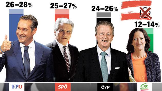 FPÖ-Chef Strache bleibt im Umfrage-Hoch (Bild: Krone-Grafik)