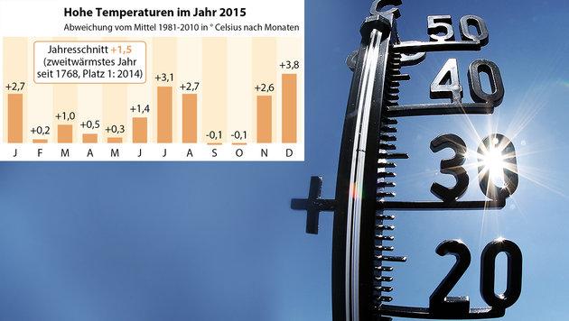 2015 war zweitwärmstes Jahr der Messgeschichte (Bild: APA/dpa/Fredrik von Erichsen, APA/ZAMG)