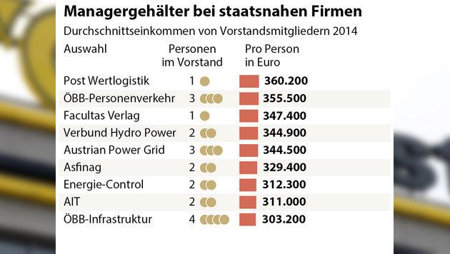 Gagen der Post-Manager sind am höchsten (Bild: APA/Hans Klaus Techt, Quelle: APA/Rechnungshof)
