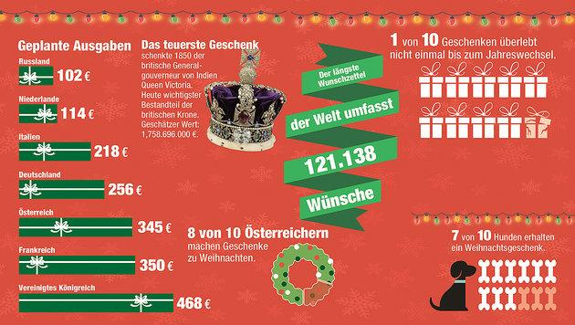Zum Staunen: Weihnachten in Zahlen (Bild: Krone Grafik)