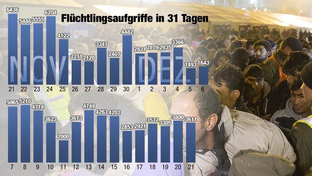 Bilanz: In nur 31 Tagen kamen 114.988 Flüchtlinge (Bild: APA/ERWIN SCHERIAU, Krone Grafik)