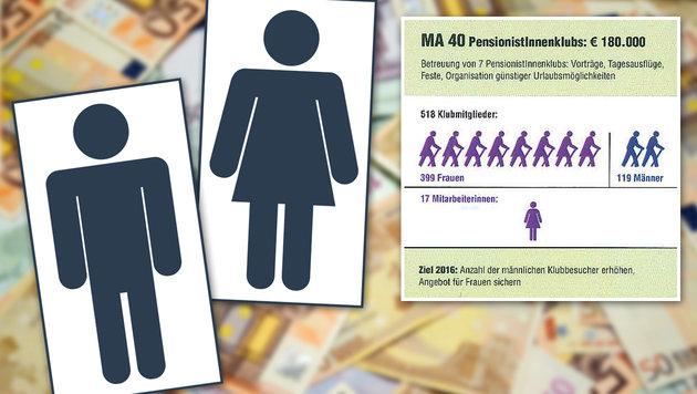In Meidling wird 2016 auch das Budget gegendert (Bild: Budgetvoranschlag Meidling, thinkstockphotos.de)