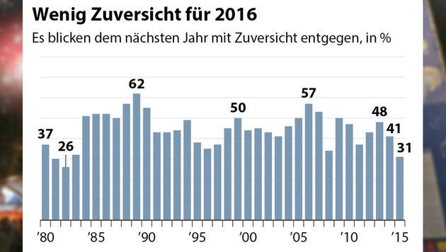 Österreicher blicken mit Sorge ins neue Jahr (Bild: Peter Tomschi, APA, Quelle: APA/IMAS)