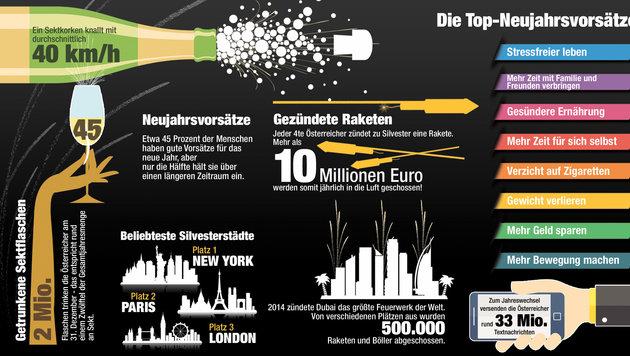 Österreicher verballern zehn Millionen Euro (Bild: Krone)