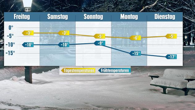"""Bis zu minus 17 Grad: Jetzt wird""""s richtig kalt! (Bild: thinkstockphotos.de, krone.at-Grafik)"""
