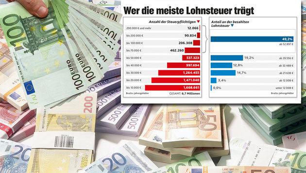 """Wie der Staat bei den Löhnen abkassiert (Bild: thinkstockphotos.de, """"Krone"""")"""