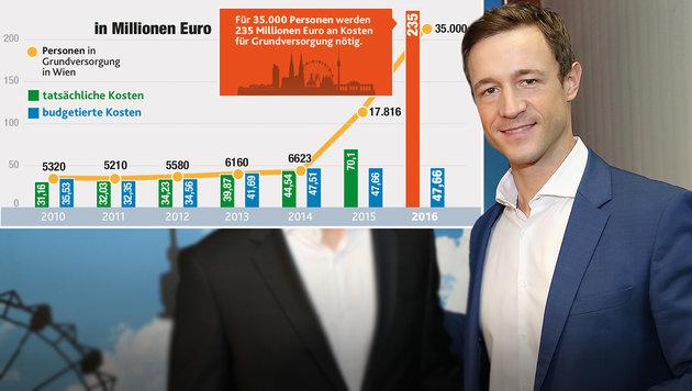 """""""Asylhilfe kostet nur in Wien 235 Millionen Euro"""" (Bild: Peter Tomschi, Krone, Quelle: Stadt Wien)"""