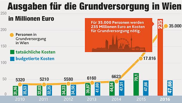 """Die Grafik zeigt die Entwicklung der Ausgaben für die Grundversorgung in Wien. (Bild: """"Krone""""-Grafik)"""