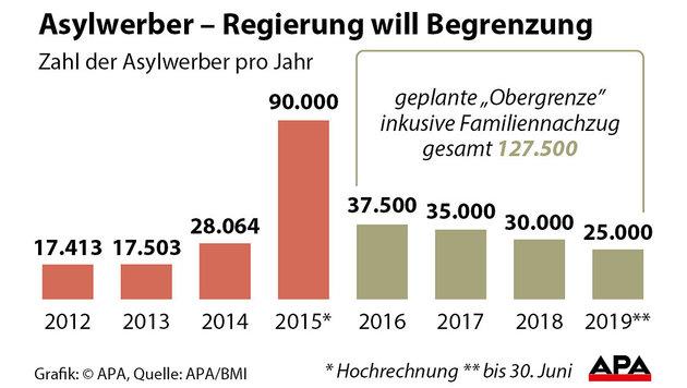 Kraftakt: Heuer nicht mehr als 37.500 Flüchtlinge (Bild: Grafik: APA, Quelle: APA/BMI)