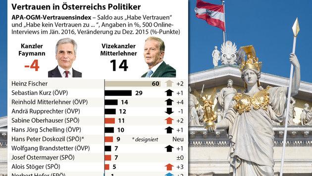 Vertrauen in Regierung wieder deutlich gewachsen (Bild: APA-Grafik, APA/ROLAND SCHLAGER)