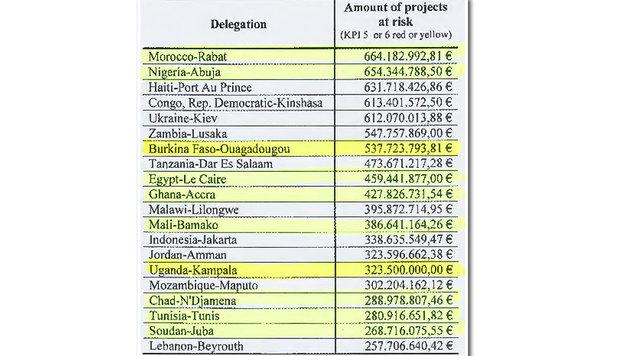 Aus dem EU-Entwicklungshilfe-Report: Gelder, deren Verwendung nicht ausreichend kontrolliert wurde (Bild: Krone-Grafik)