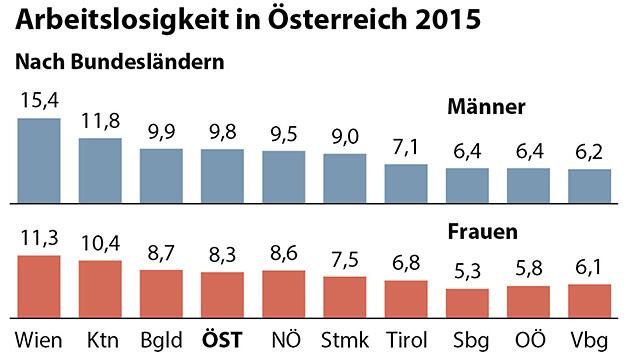 Die Arbeitslosigkeit in Österreich nach Bundesländern (Bild: APA-Grafik)