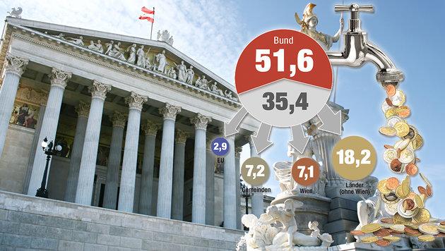 Finanzausgleich: Gründe für das Milliarden-Chaos (Bild: thinkstockphotos.de, Krone-Grafik)