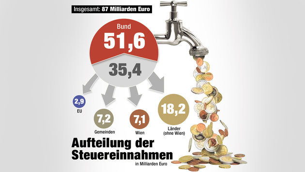 Finanzausgleich: Gründe für das Milliarden-Chaos (Bild: Krone-Grafik)