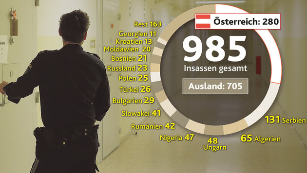 Rätselhafter Häftlingsschwund in Wiener Gefängnis (Bild: Krone Grafik, Peter Tomschi)