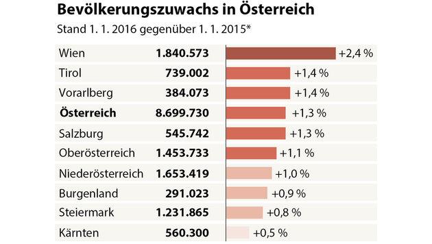 Einwohnerzahl: Starker Zuwachs durch Flüchtlinge (Bild: APA-Grafik)
