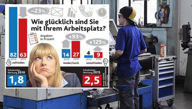 Zufriedenheit mit dem Job drastisch gesunken (Bild: APA/ANDREAS PESSENLEHNER, Krone-Grafik)
