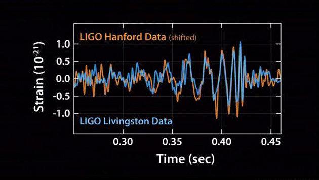 Die am 14. September 2015 entdeckten Signale der LIGO-Messstellen (Bild: Caltech/MIT/LIGO)