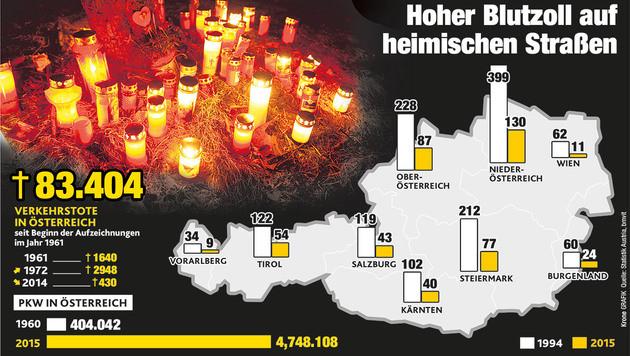 """Zahl der Unfalltoten erstmals wieder gestiegen (Bild: """"Krone""""-Grafik)"""