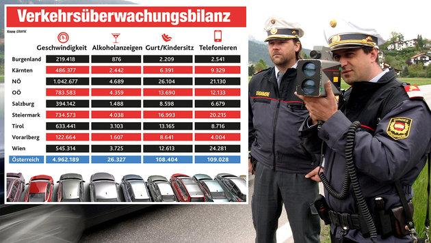"""5 Millionen Raser auf heimischen Straßen ertappt (Bild: Stefan Ruef, """"Krone""""-Grafik)"""