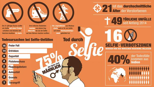 """Eine Million Selfies landen täglich im Internet (Bild: """"Krone""""-Grafik)"""