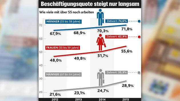 """IV-Chef Kapsch: """"ASVG-Versicherte sind die Dummen"""" (Bild: thinkstockphotos.de, Krone-Grafik)"""