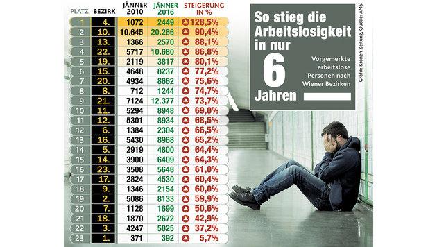So extrem stieg die Arbeitslosigkeit in Wien (Bild: Krone)