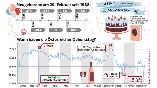 5000 Österreicher feiern am 29. Februar Geburtstag (Bild: Krone Grafik)