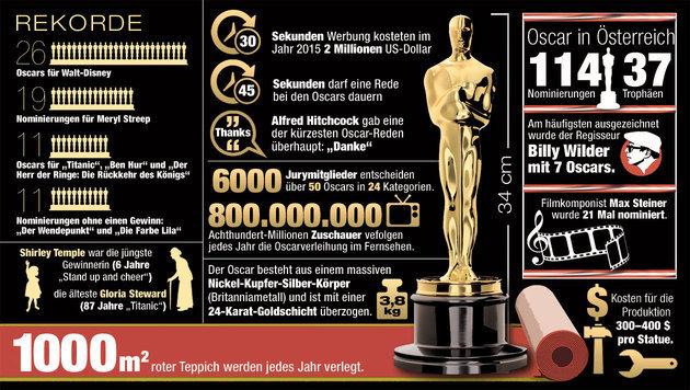 """Elf oscarreife Fakten zu Hollywoods Goldmann (Bild: """"Krone""""-Grafik)"""